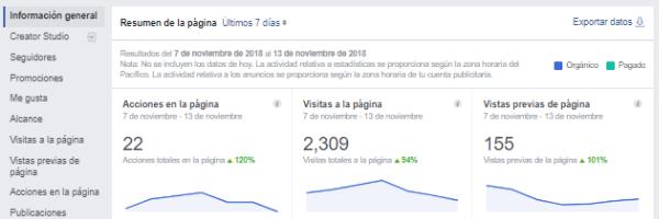 Facebook Estadísticas