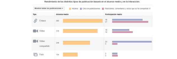 Facebook tipo publicaciones